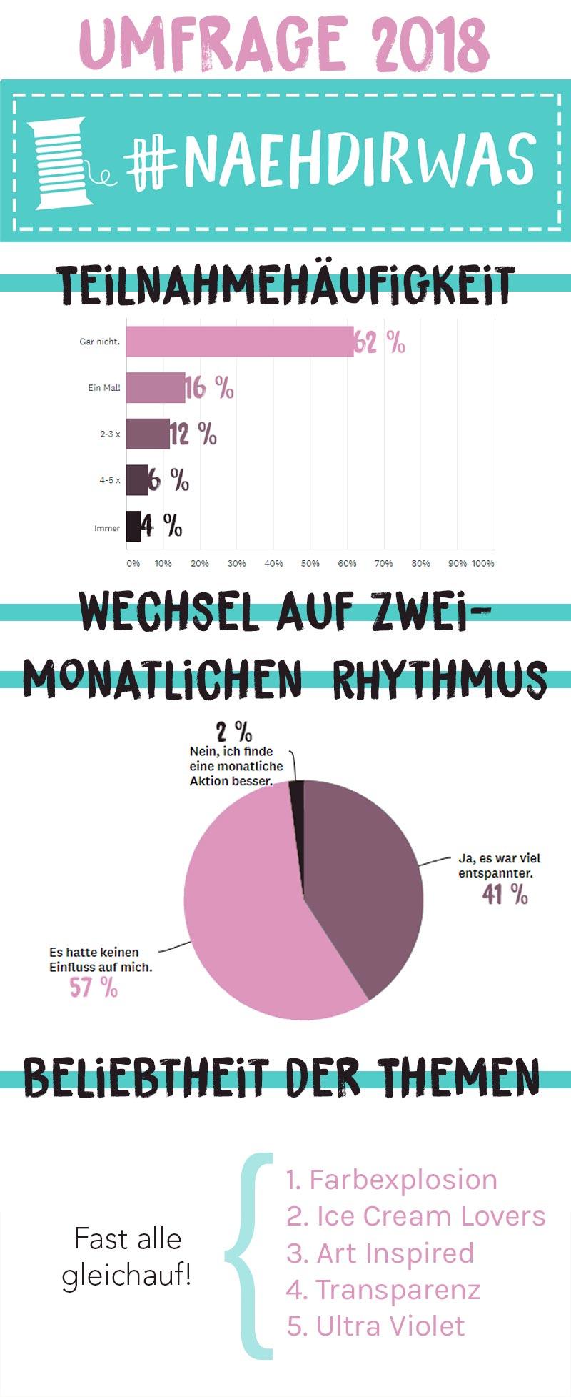#naehdirwas Umfrage Grafik